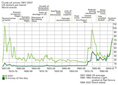 Entwicklung des Rohölpreises