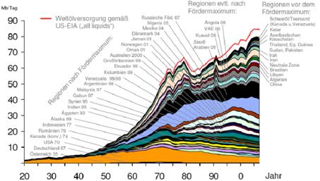 Ölförderung - Grafik